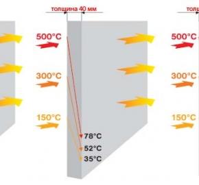 Теплоизоляционные плиты Суперизол